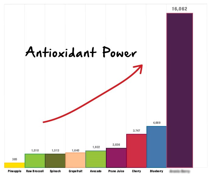 graph of antioxidant power